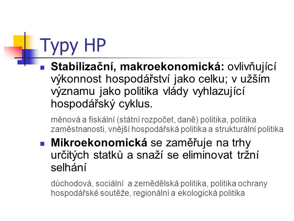 Typy HP