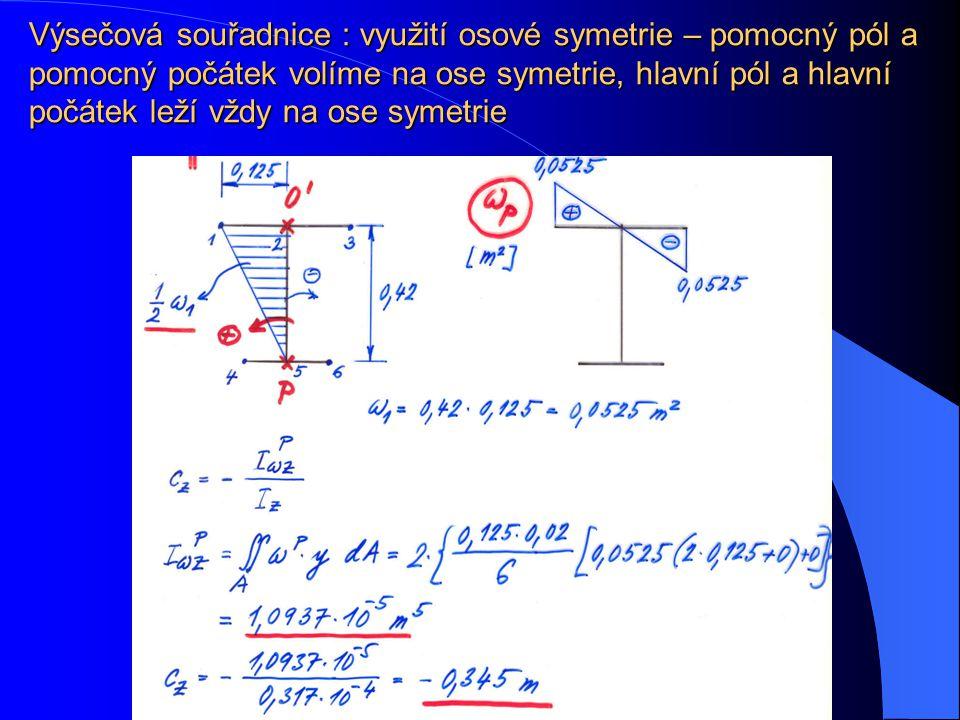 Výsečová souřadnice : využití osové symetrie – pomocný pól a pomocný počátek volíme na ose symetrie, hlavní pól a hlavní počátek leží vždy na ose symetrie