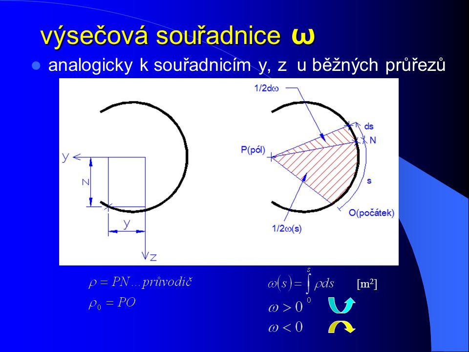 výsečová souřadnice ω analogicky k souřadnicím y, z u běžných průřezů