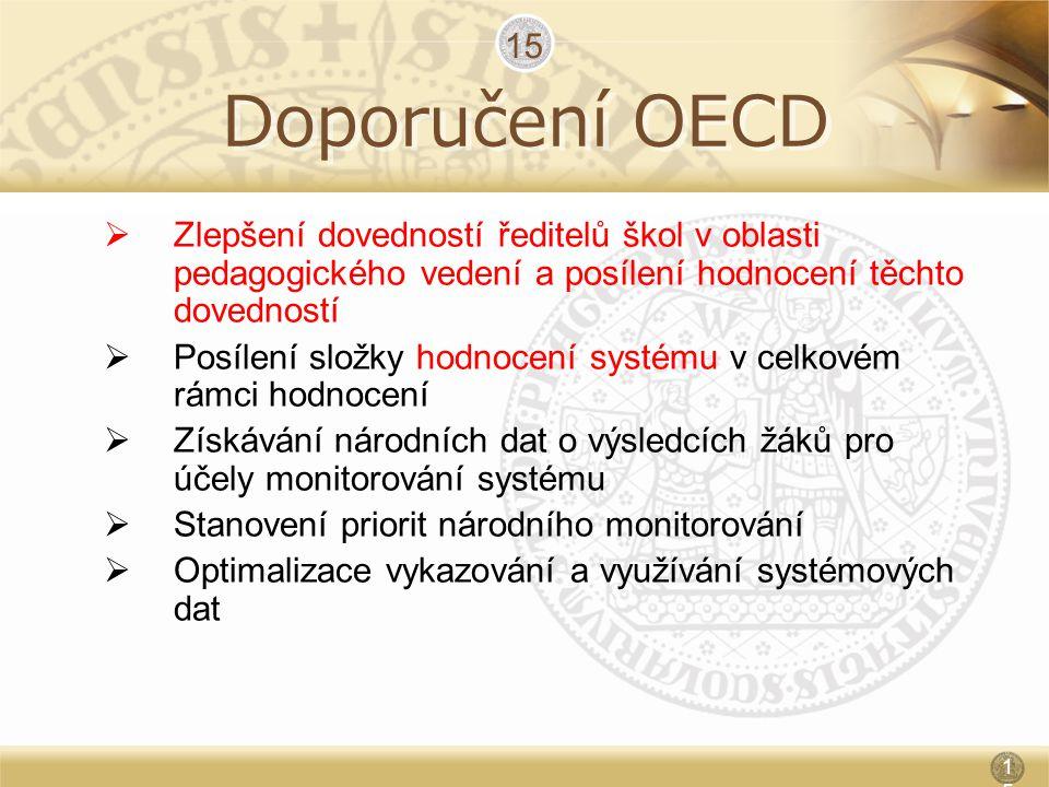 9.4.2017 15. Doporučení OECD. Zlepšení dovedností ředitelů škol v oblasti pedagogického vedení a posílení hodnocení těchto dovedností.