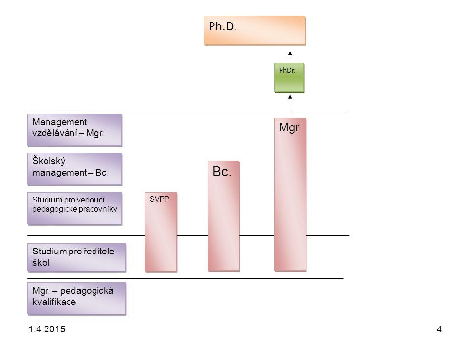 Ph.D. Bc. Mgr Management vzdělávání – Mgr. Školský management – Bc.