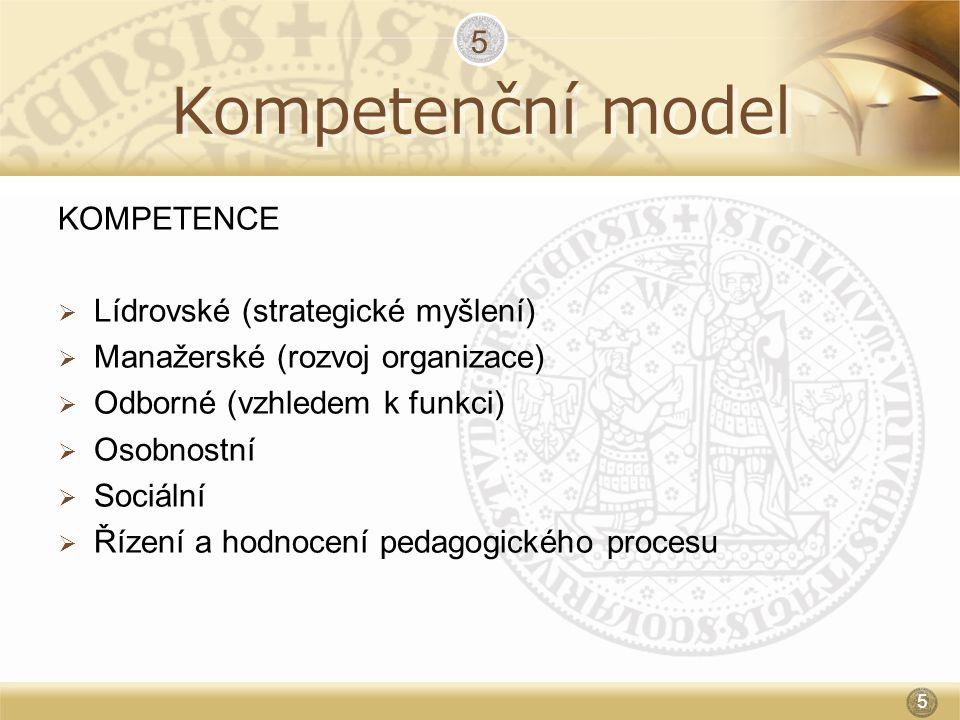 Kompetenční model 5 KOMPETENCE Lídrovské (strategické myšlení)