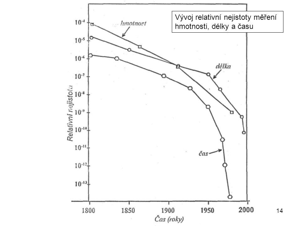Vývoj relativní nejistoty měření hmotnosti, délky a času