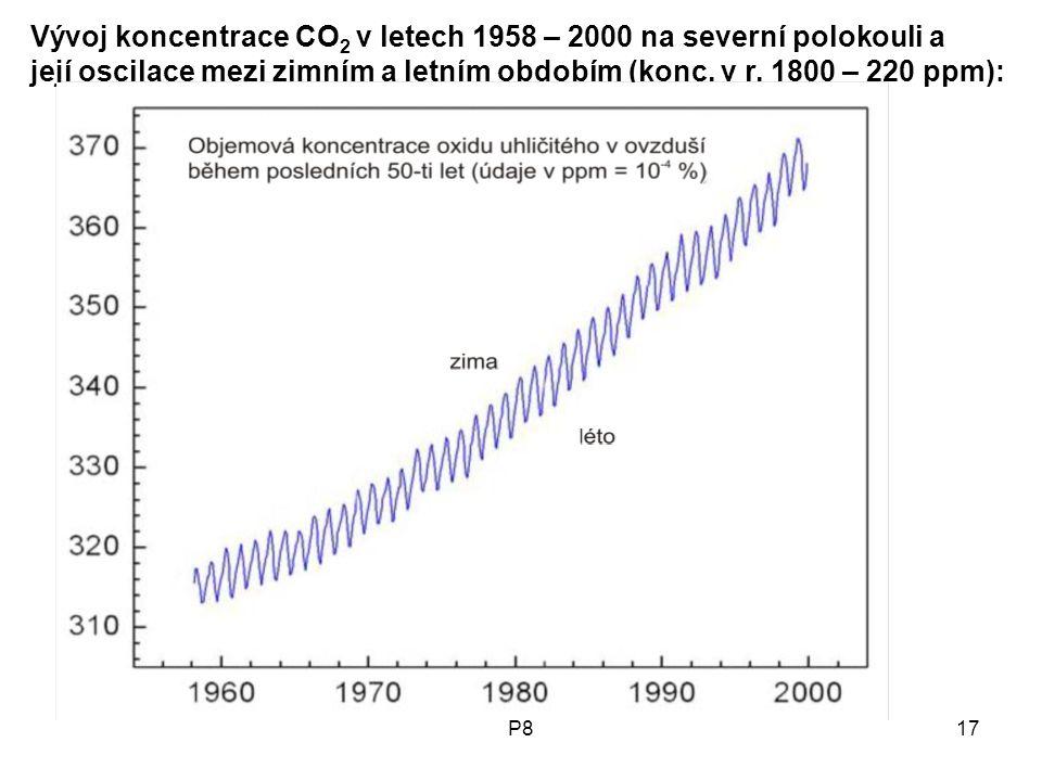 Vývoj koncentrace CO2 v letech 1958 – 2000 na severní polokouli a její oscilace mezi zimním a letním obdobím (konc. v r. 1800 – 220 ppm):