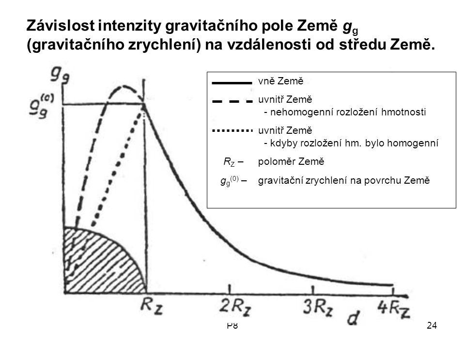 Závislost intenzity gravitačního pole Země gg (gravitačního zrychlení) na vzdálenosti od středu Země.