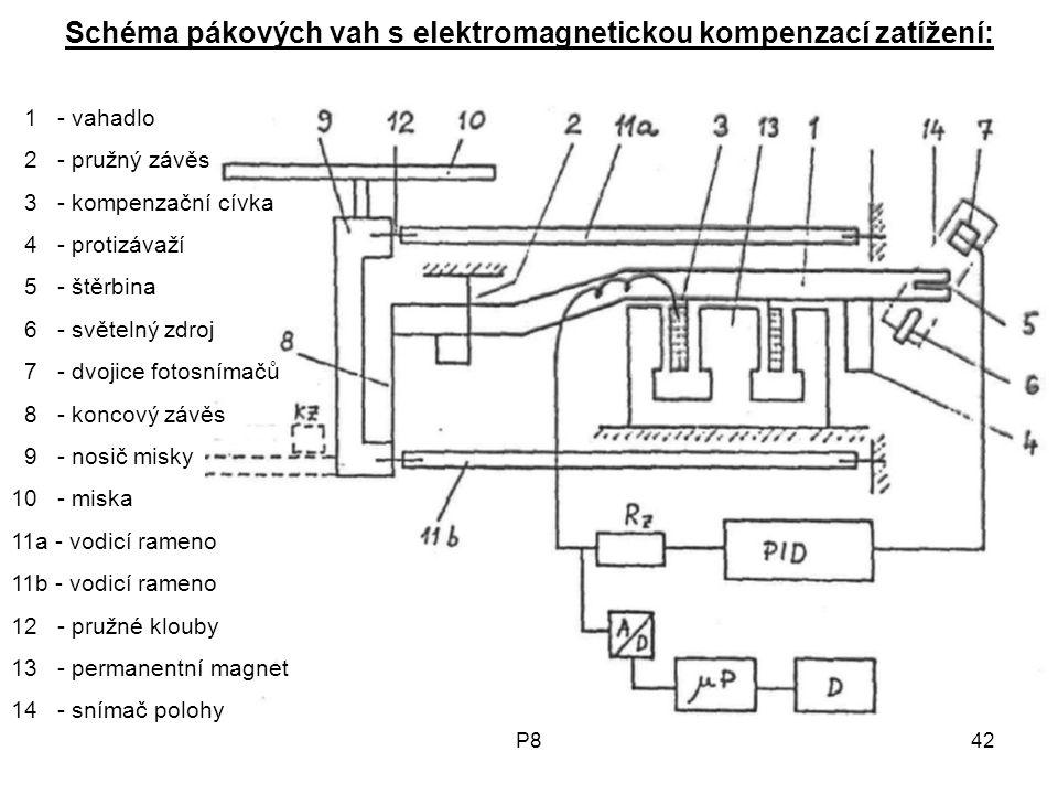 Schéma pákových vah s elektromagnetickou kompenzací zatížení: