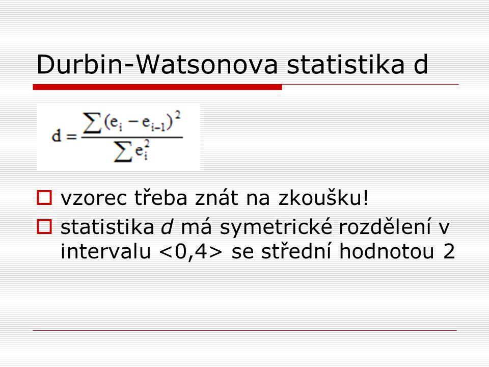 Durbin-Watsonova statistika d