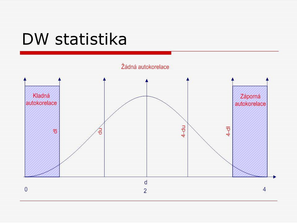 DW statistika