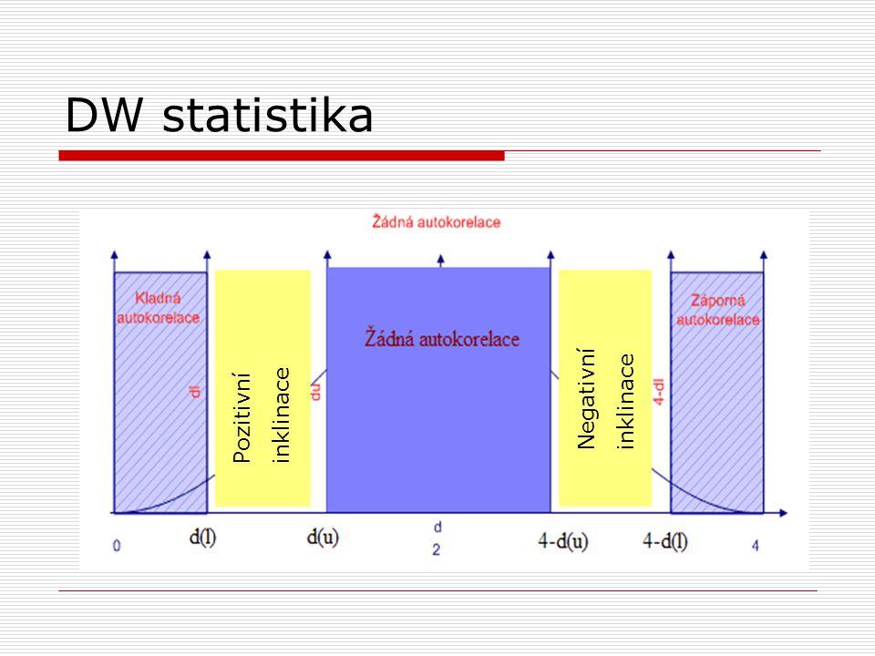 DW statistika Negativní inklinace Pozitivní inklinace
