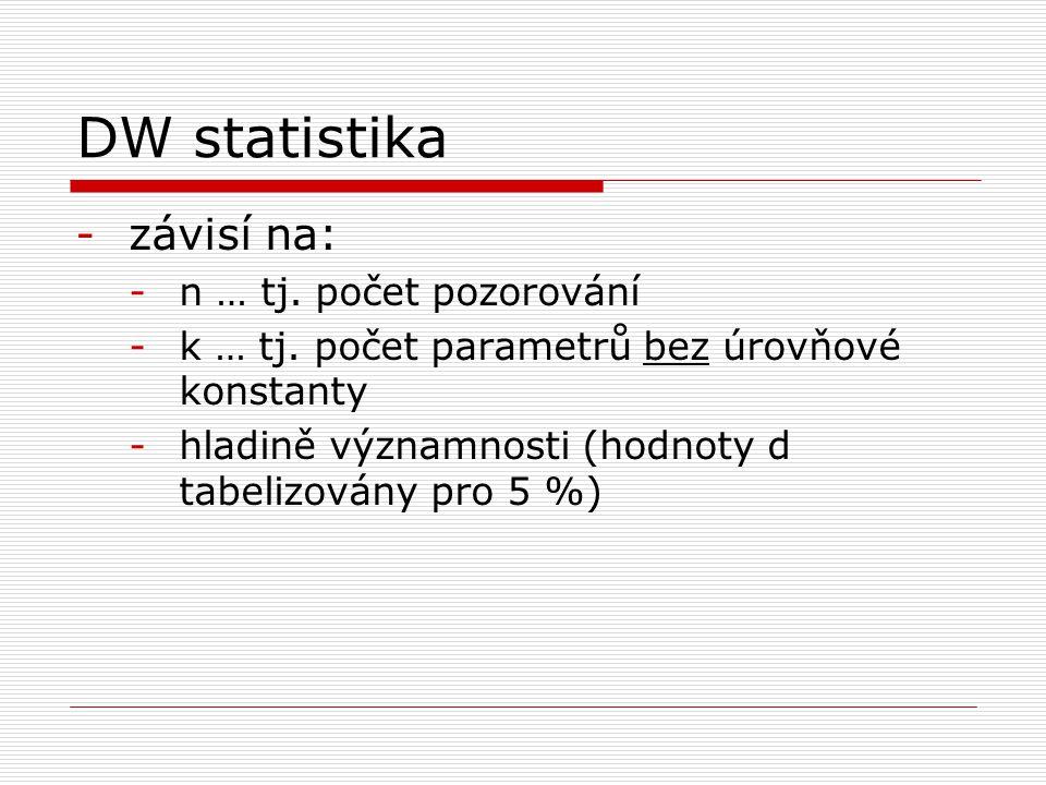 DW statistika závisí na: n … tj. počet pozorování