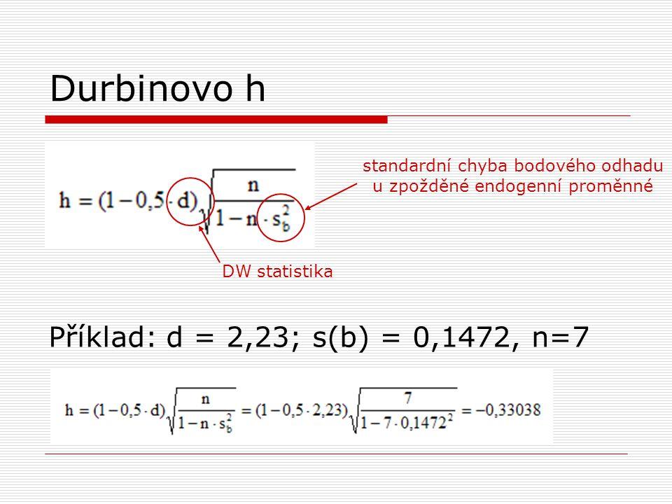 standardní chyba bodového odhadu u zpožděné endogenní proměnné