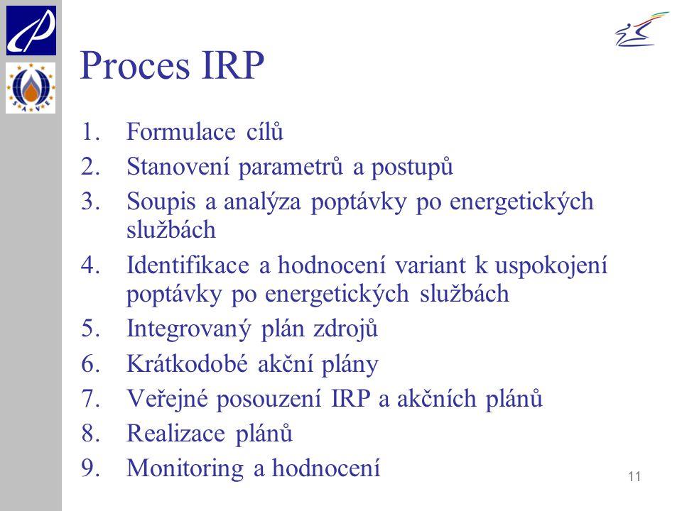 Proces IRP Formulace cílů Stanovení parametrů a postupů