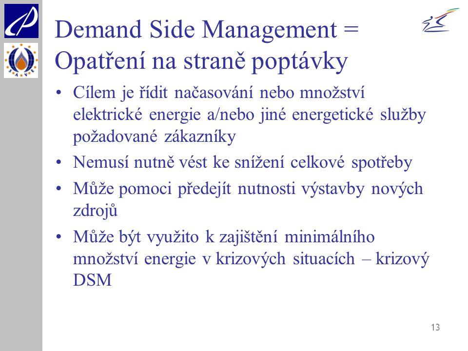 Demand Side Management = Opatření na straně poptávky
