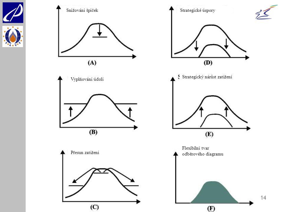 Snižování špiček Strategické úspory. Strategický nárůst zatížení. Vyplňování údolí. Flexibilní tvar odběrového diagramu.