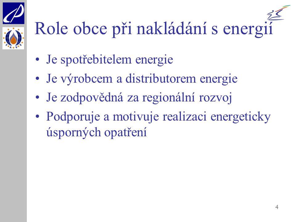 Role obce při nakládání s energií