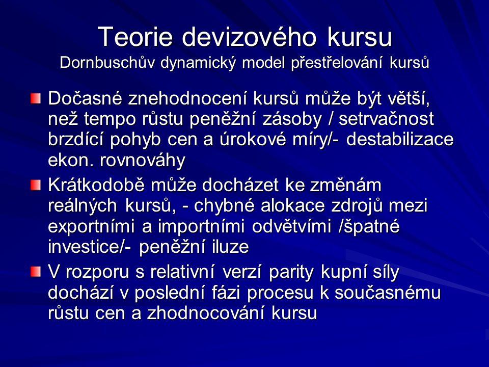 Teorie devizového kursu Dornbuschův dynamický model přestřelování kursů
