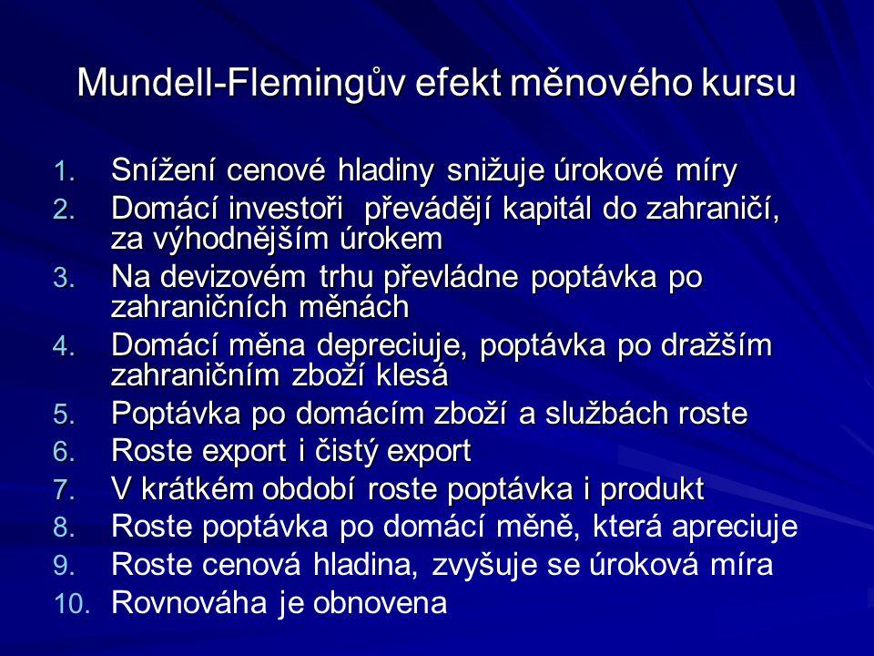 Mundell-Flemingův efekt měnového kursu