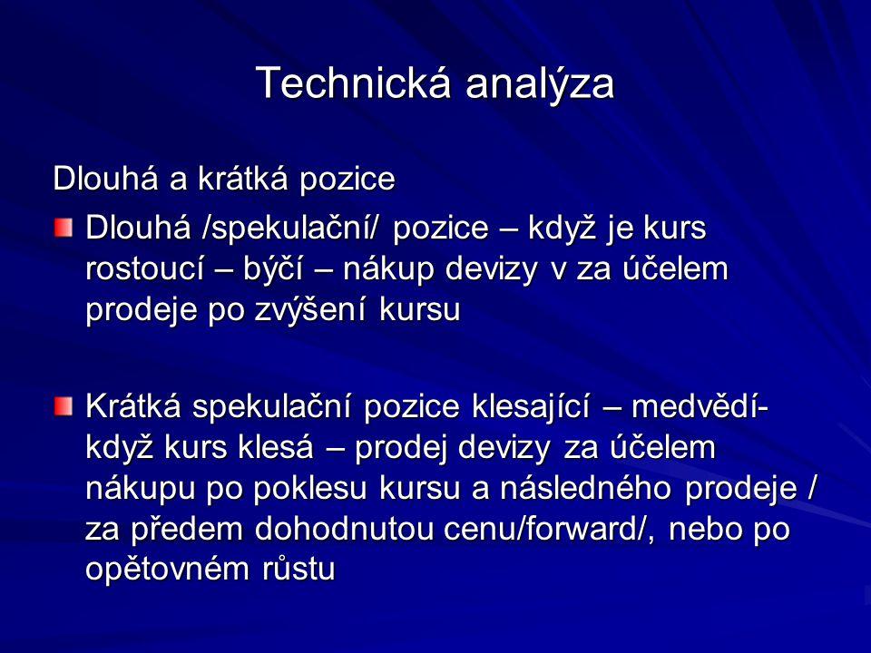 Technická analýza Dlouhá a krátká pozice