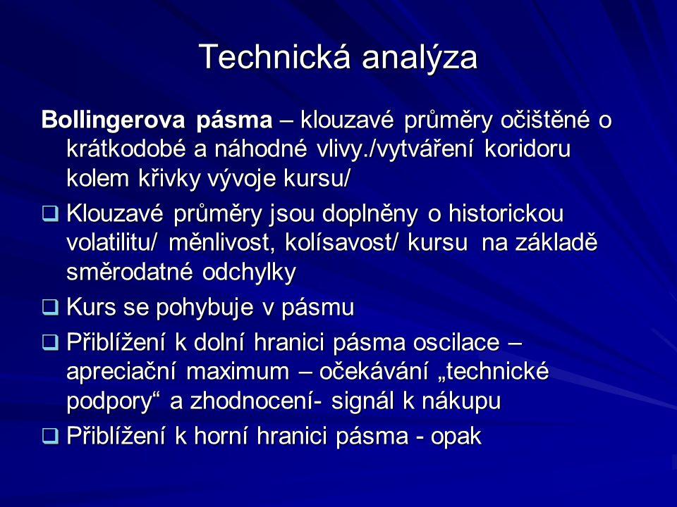 Technická analýza Bollingerova pásma – klouzavé průměry očištěné o krátkodobé a náhodné vlivy./vytváření koridoru kolem křivky vývoje kursu/