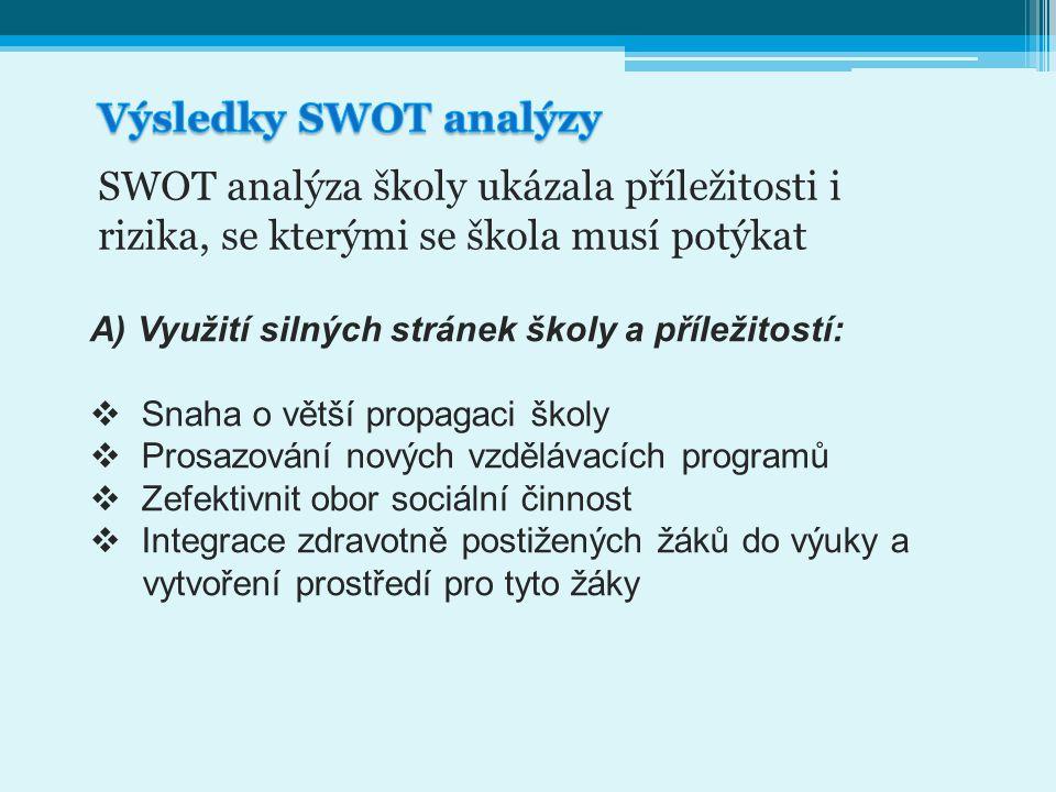 Výsledky SWOT analýzy SWOT analýza školy ukázala příležitosti i rizika, se kterými se škola musí potýkat.