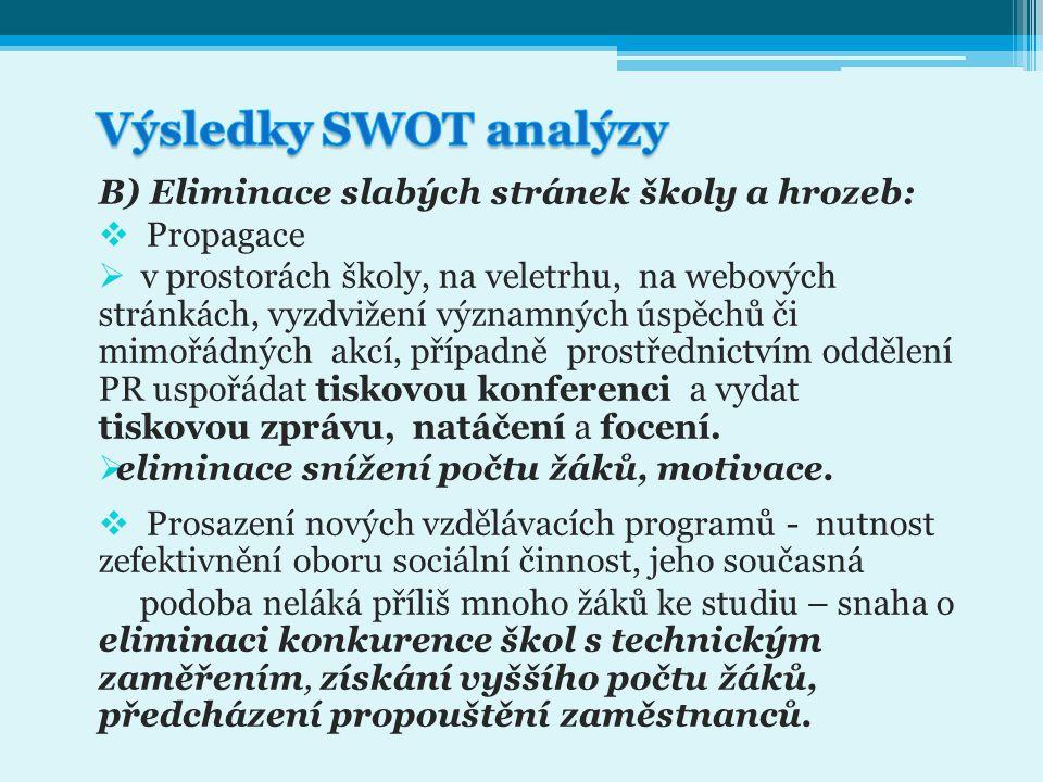 Výsledky SWOT analýzy B) Eliminace slabých stránek školy a hrozeb: