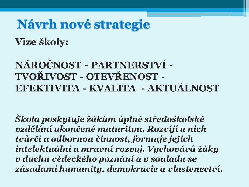 Návrh nové strategie Vize školy: