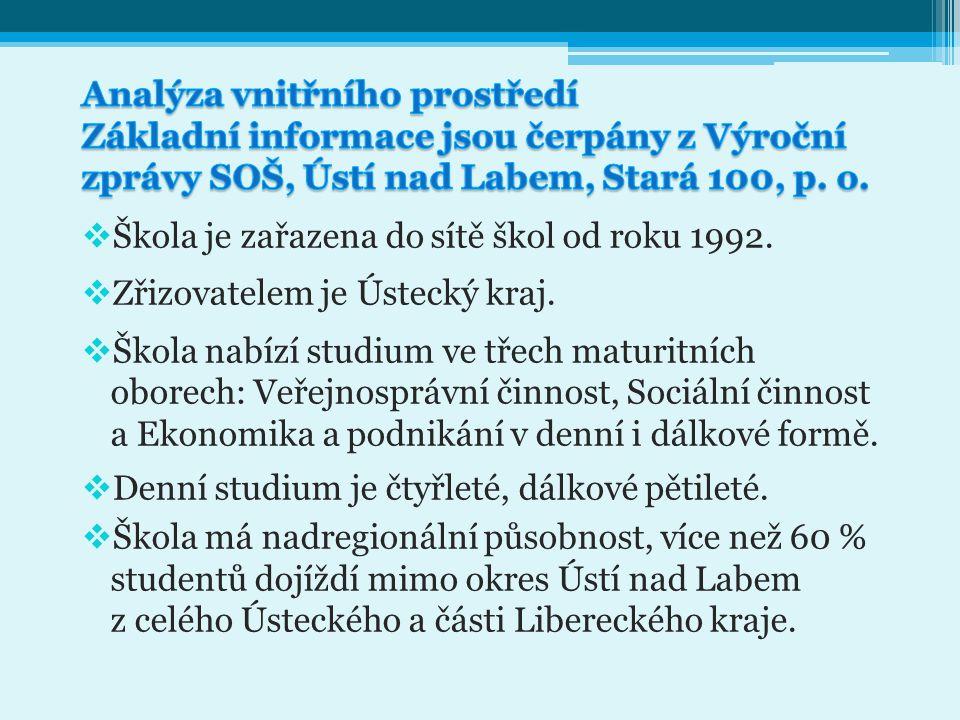 Analýza vnitřního prostředí Základní informace jsou čerpány z Výroční zprávy SOŠ, Ústí nad Labem, Stará 100, p. o.