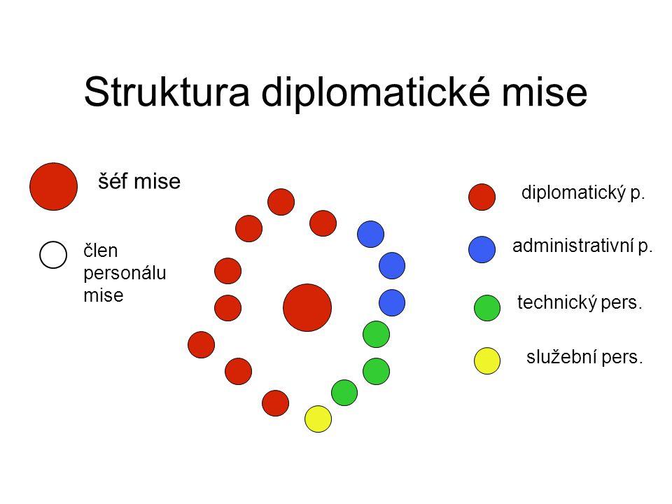 Struktura diplomatické mise