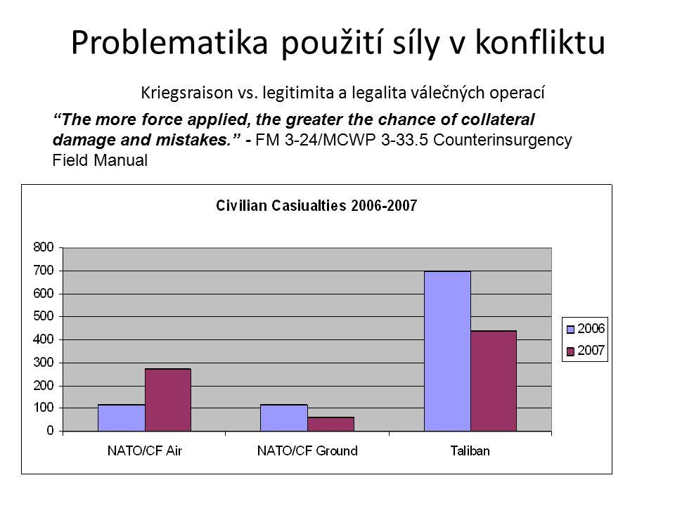 Problematika použití síly v konfliktu Kriegsraison vs