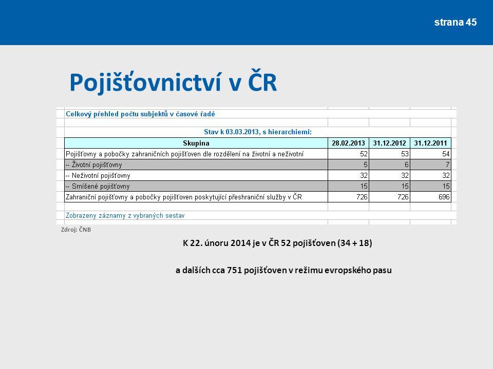 Pojišťovnictví v ČR K 22. únoru 2014 je v ČR 52 pojišťoven (34 + 18)