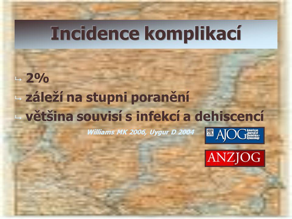 Incidence komplikací 2% záleží na stupni poranění