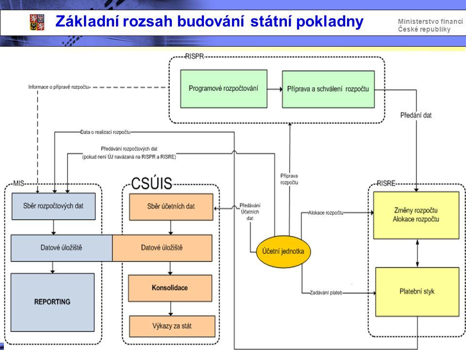 Základní rozsah budování státní pokladny