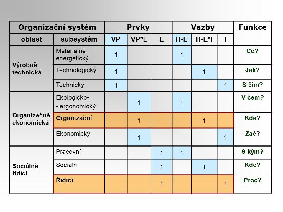 Organizační systém Prvky Vazby Funkce oblast subsystém VP VP*L L H-E