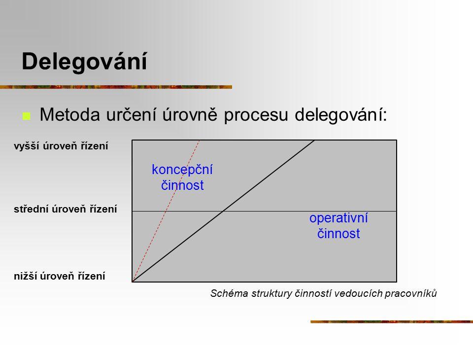 Delegování Metoda určení úrovně procesu delegování: koncepční činnost