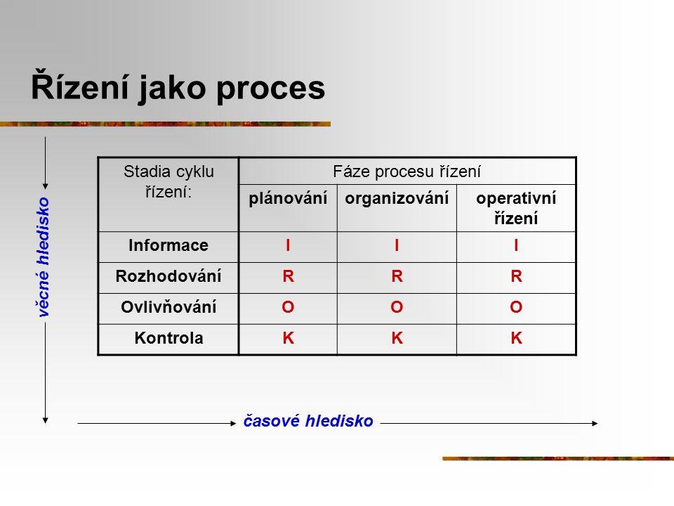 Řízení jako proces Stadia cyklu řízení: Fáze procesu řízení plánování