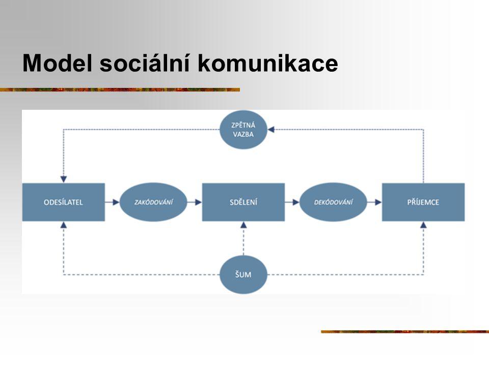 Model sociální komunikace