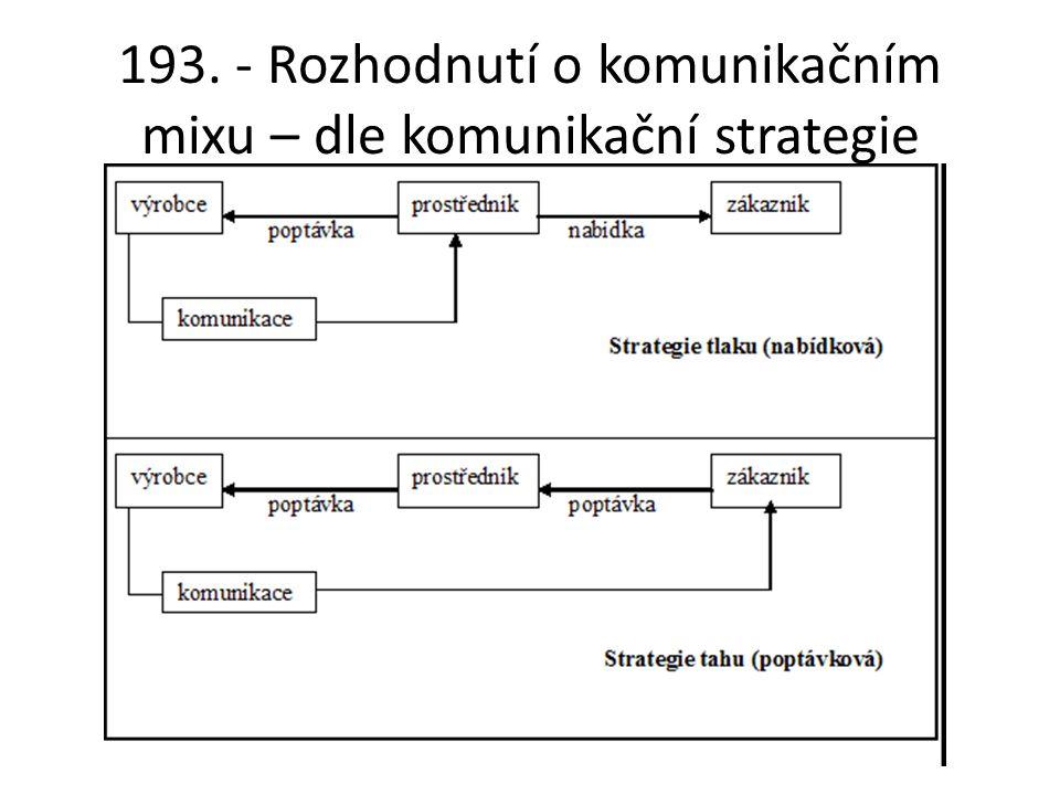 193. - Rozhodnutí o komunikačním mixu – dle komunikační strategie