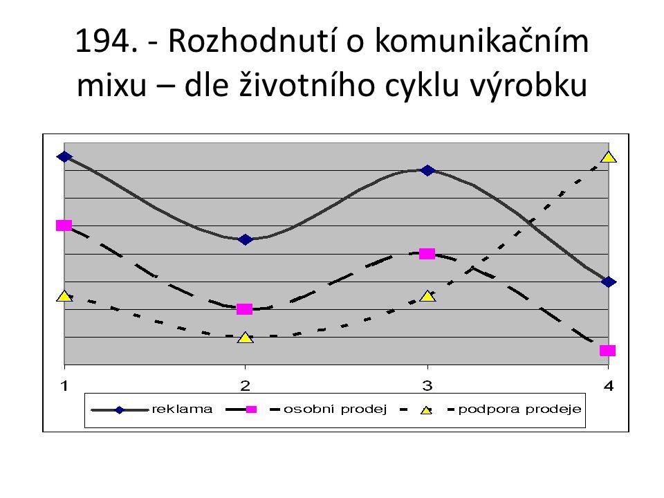 194. - Rozhodnutí o komunikačním mixu – dle životního cyklu výrobku