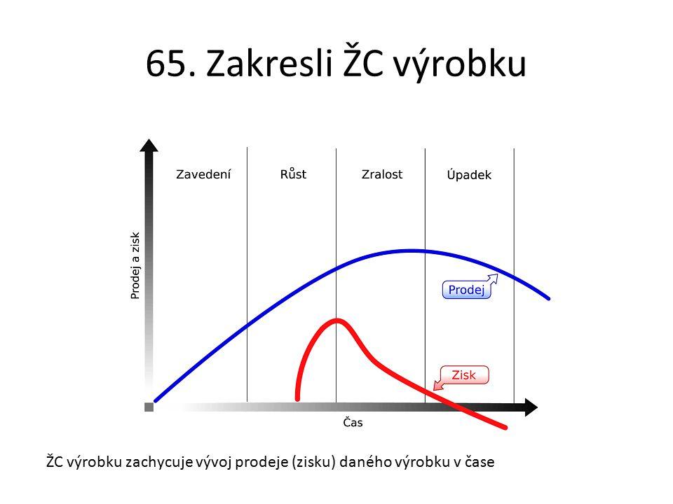 65. Zakresli ŽC výrobku ŽC výrobku zachycuje vývoj prodeje (zisku) daného výrobku v čase
