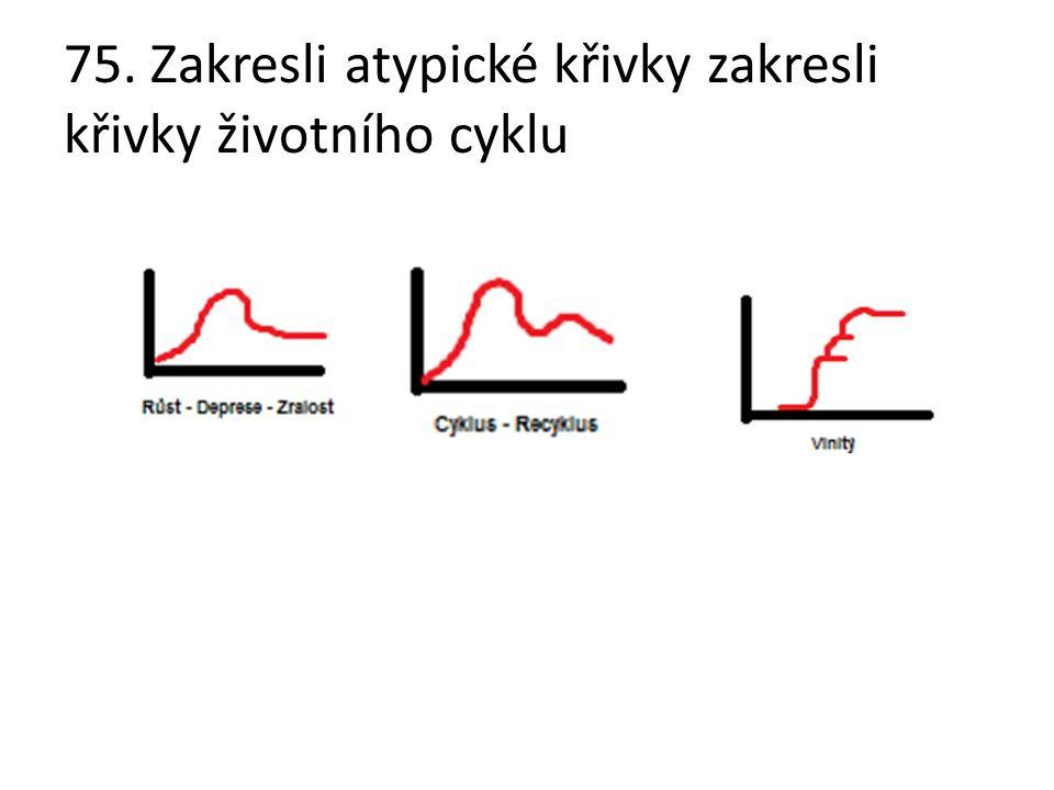 75. Zakresli atypické křivky zakresli křivky životního cyklu
