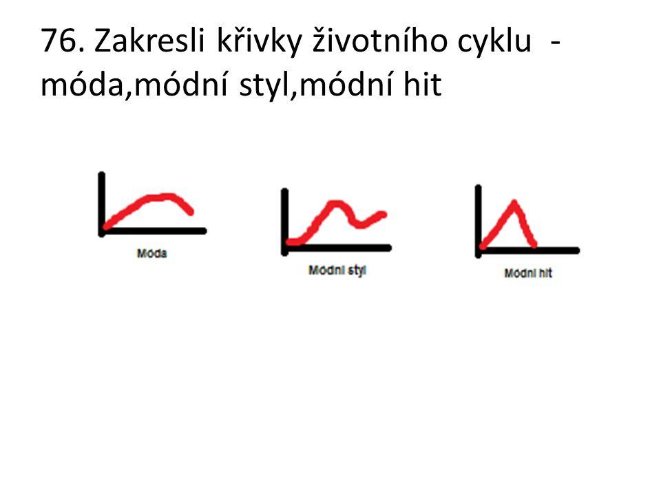 76. Zakresli křivky životního cyklu - móda,módní styl,módní hit