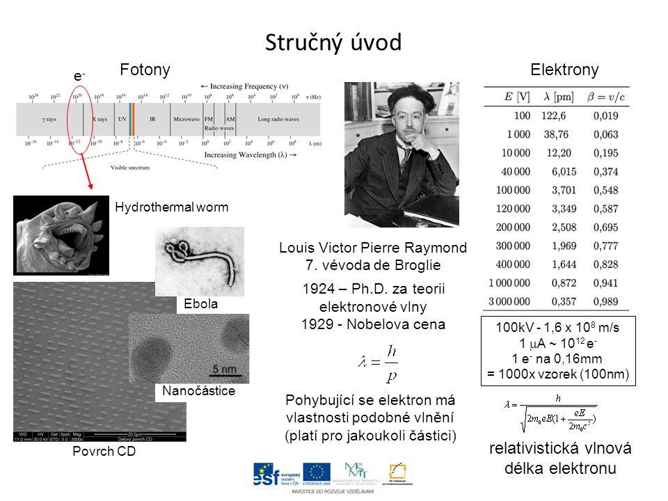 Stručný úvod Fotony Elektrony relativistická vlnová délka elektronu e-