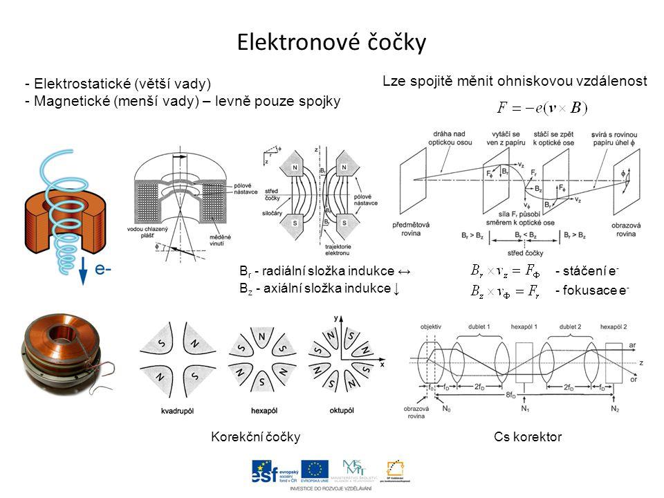 Elektronové čočky Lze spojitě měnit ohniskovou vzdálenost