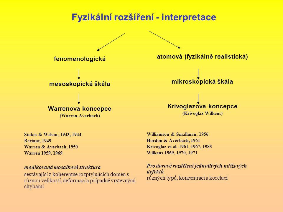 Fyzikální rozšíření - interpretace