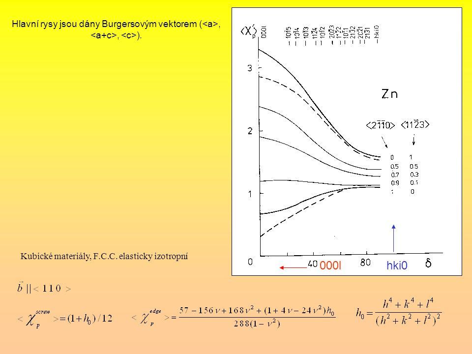 Hlavní rysy jsou dány Burgersovým vektorem (<a>, <a+c>, <c>).