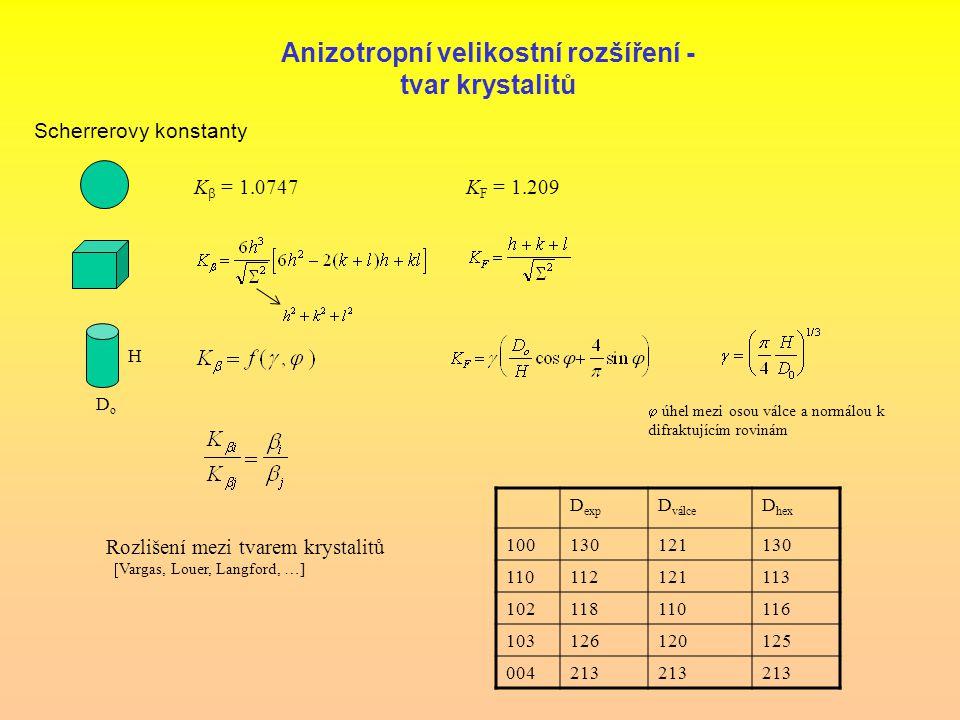 Anizotropní velikostní rozšíření - tvar krystalitů