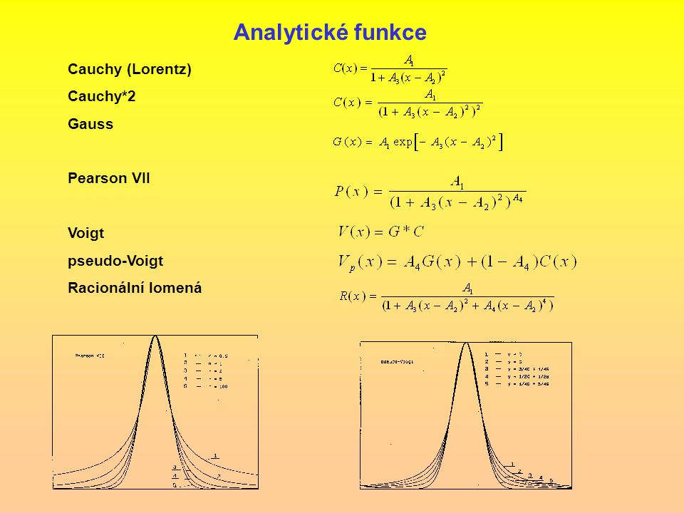 Analytické funkce Cauchy (Lorentz) Cauchy*2 Gauss Pearson VII Voigt