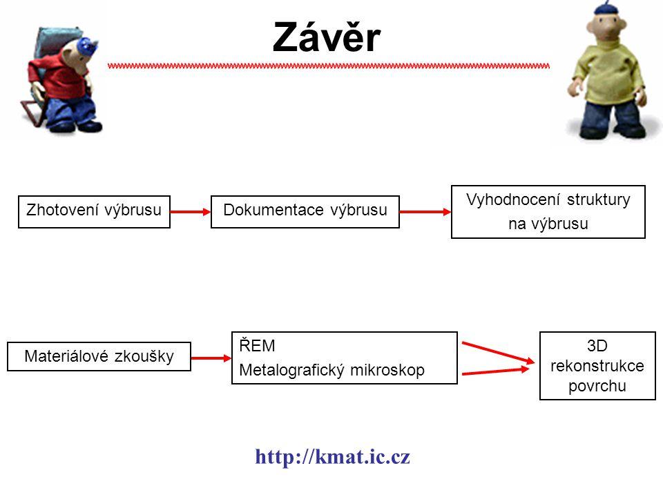 Závěr http://kmat.ic.cz Vyhodnocení struktury na výbrusu