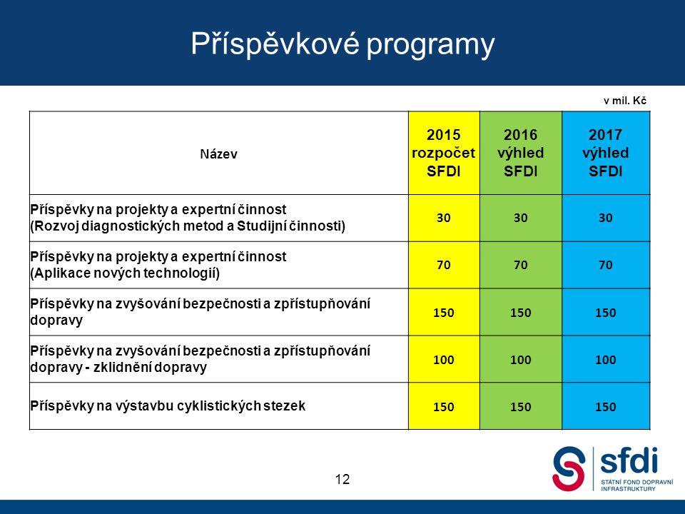 yyyy Příspěvkové programy. v mil. Kč. Název. 2015 rozpočet SFDI. 2016 výhled SFDI. 2017 výhled SFDI.