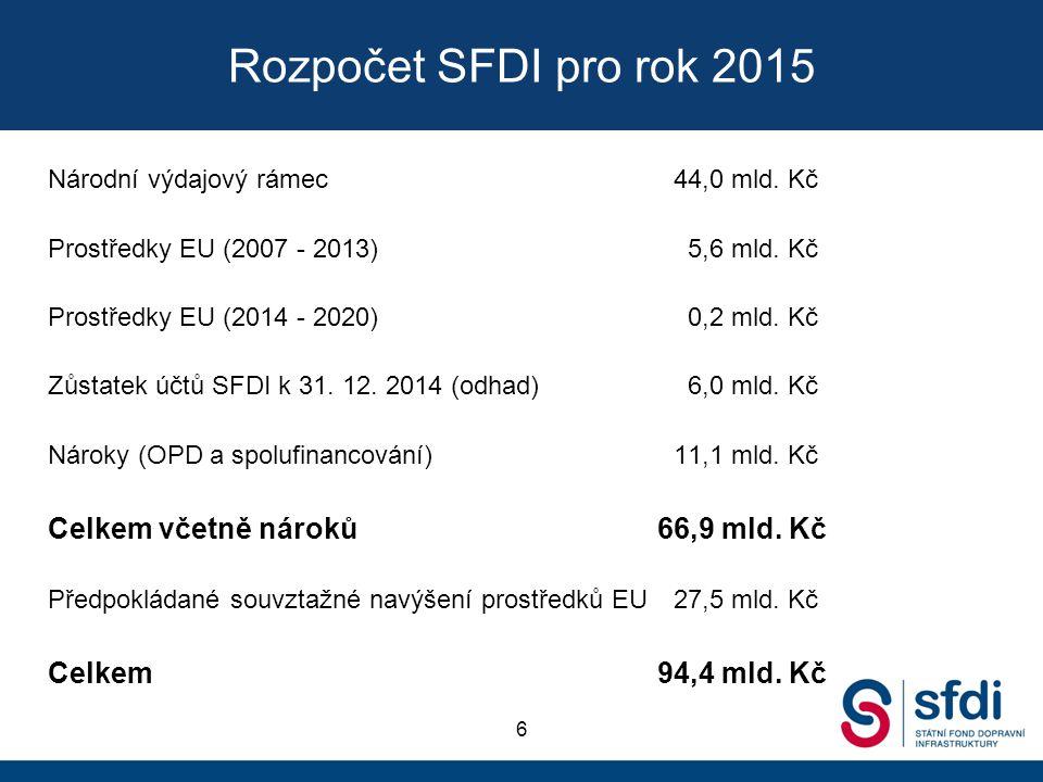 Rozpočet SFDI pro rok 2015 Celkem včetně nároků 66,9 mld. Kč